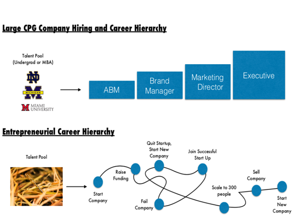 CPG versus entrepreneurial career hierarchy
